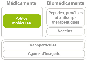 R&D Biomédicaments